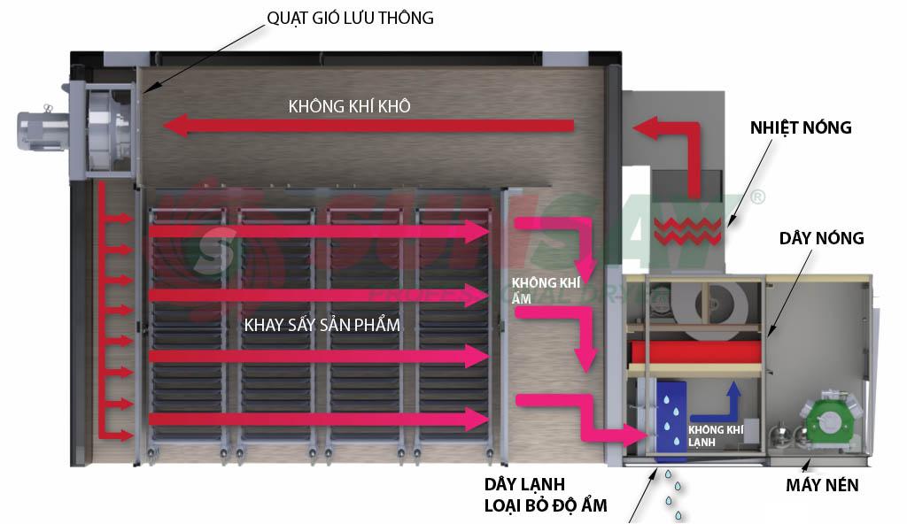 Nguyên lý vận hành máy sấy bơm nhiệt công nghiệp SUNSAY